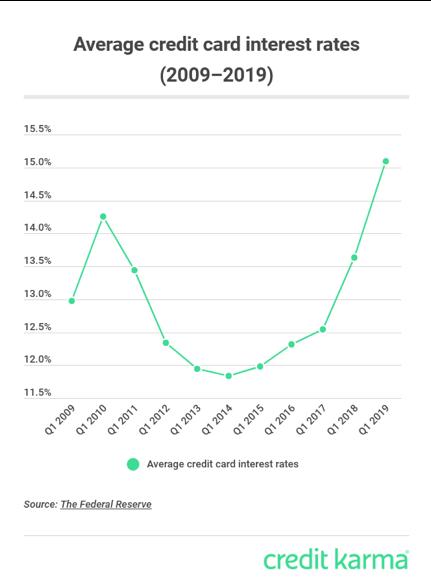 credit karma apr graph
