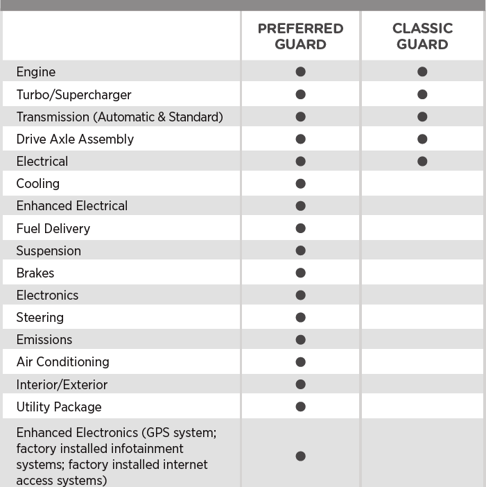 Classic Guard Mechanical Breakdown Insurance covers your enging, turbo/supercharger, transmission (automatic & Standard), drive Axel Assembly, and Electrical. Preferred Guard covers those groups, plus Cooling, Enhanced Electrical, Fuel Delivery, Suspension, Brakes, Electronics, Steering, Emissions, Air Conditioning, Interior/Exterior, Utility Package, and ENhanced Electronics, including GPS, factory-installed infotainment, and factory-installed internet access systems.