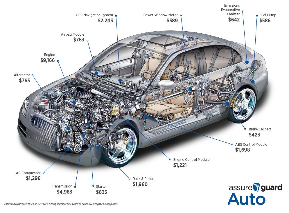 Cost of Auto repairs