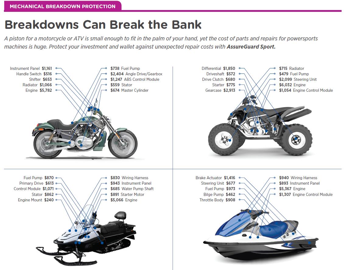 Cost of sport vehicle breakdowns